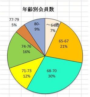 ゆうゆう分布.JPG